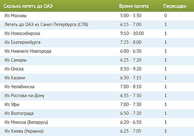 Сколько лететь до ОАЭ из Москвы прямым рейсом. Сколько часов лететь