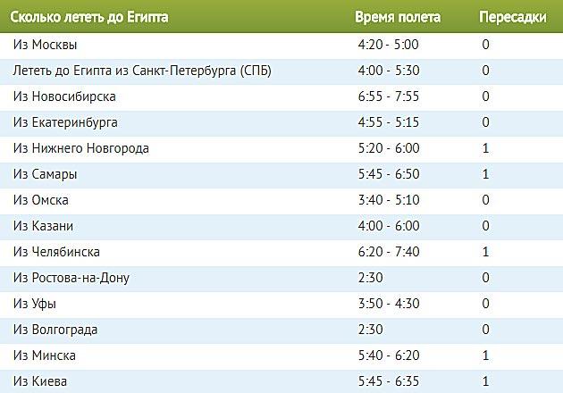 Сколько лететь до Египта из Москвы прямым рейсом по времени