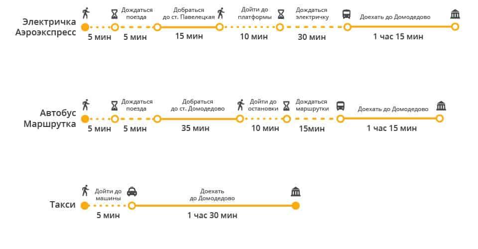 Схема транспорта