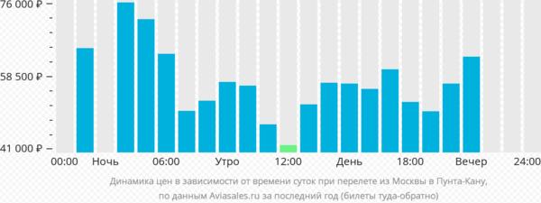 Цены в зависимости от времени суток при перелете Москва - Пунта-Кана
