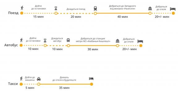маршруты из аэропорта в Будапешт