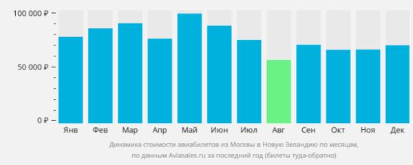 Стоимость из Москвы в Новую Зеландию по месяцам