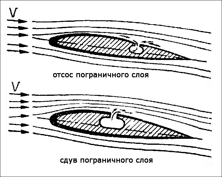 Механизация крыла.