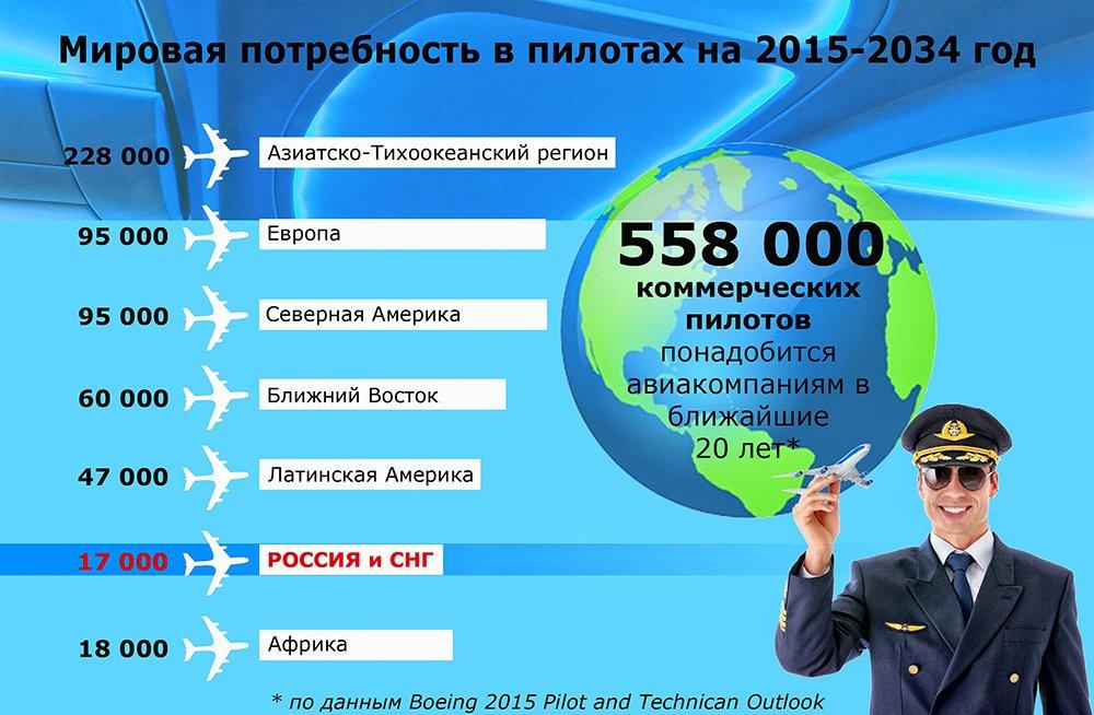 Мировая потребность в пилотах