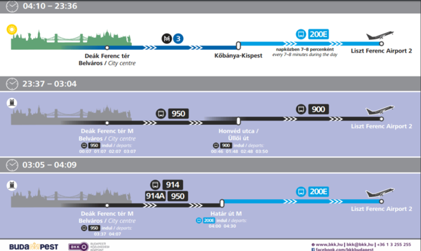Схема общественного транспорта от центра Будапешта до аэропорта