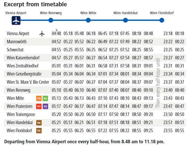 Аэропорт Вены электрички S-Bahn расписание