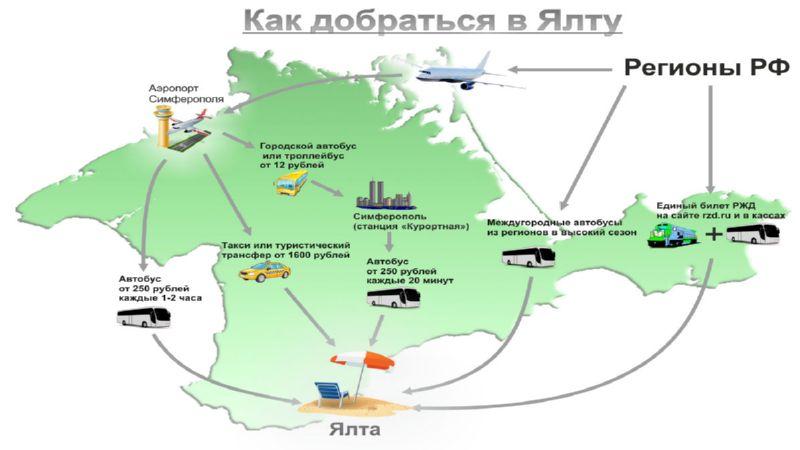 аэропорт рядом с Ялтой