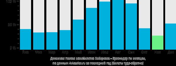 Динамика поиска авиабилетов из Хабаровска в Краснодар по месяцам