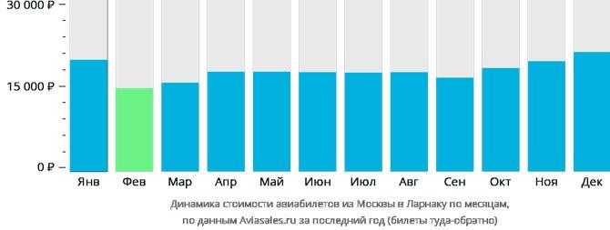 Динамика стоимости авиабилетов из Москвы в Ларнаку по месяцам