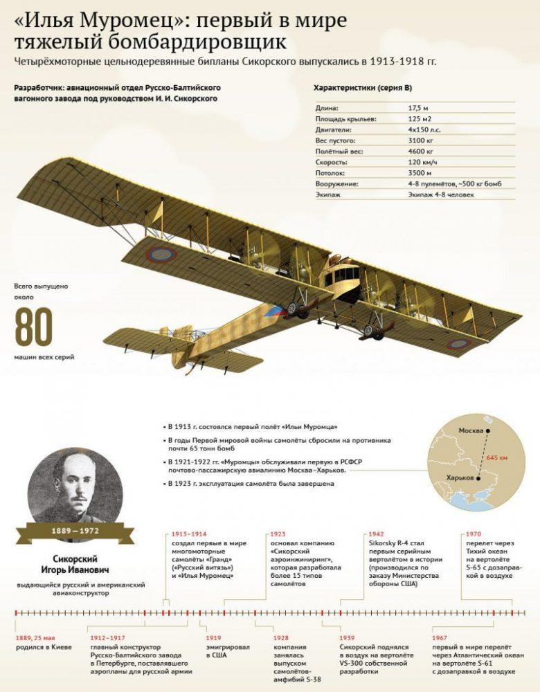 многомоторный бомбардировщик «Илья Муромец»