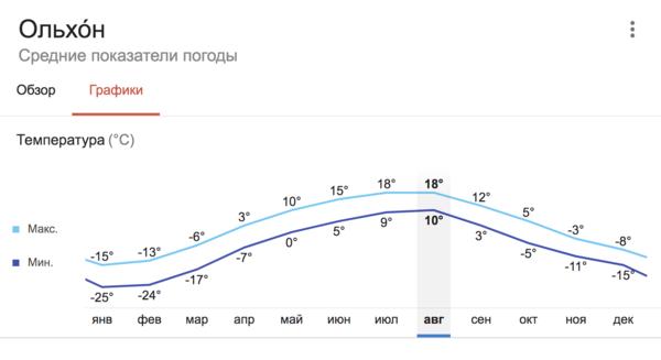Средние показатели дневной и ночной температуры по месяцам