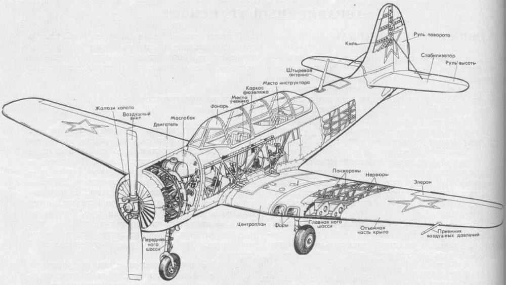 ЯК-18 конструкция