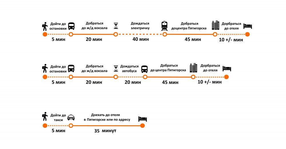 Как добраться от аэропорта Минеральных Вод до Пятигорска