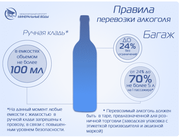 Нормы провоза алкоголя в самолете