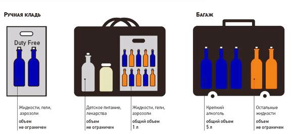 Правила перевоза жидкостей