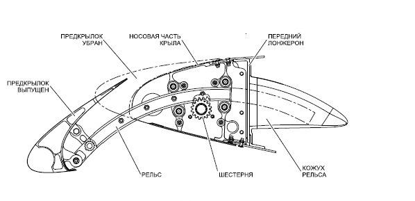 Механизация крыла самолета. Описание. Фото. Видео.