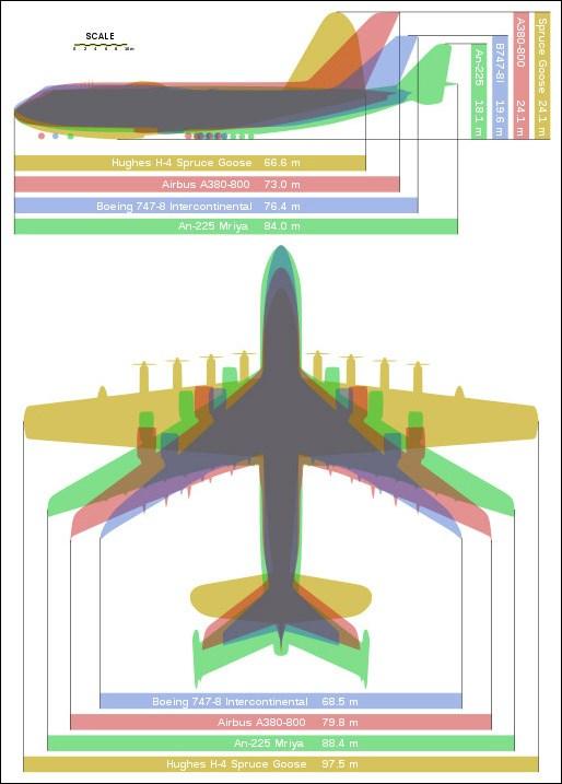 Самолет Мрия схема сравнения
