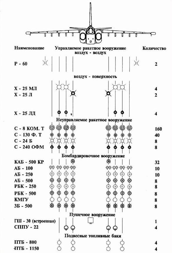 Схема подвески вооружения наСу-25