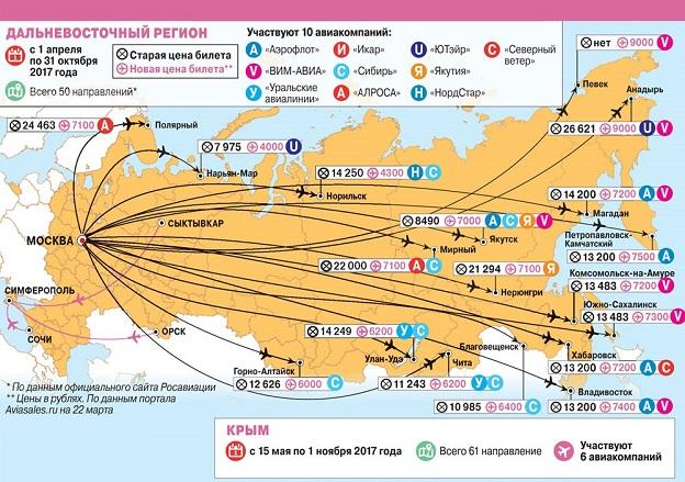 Субсидируемые направления перелётов в 2017 году