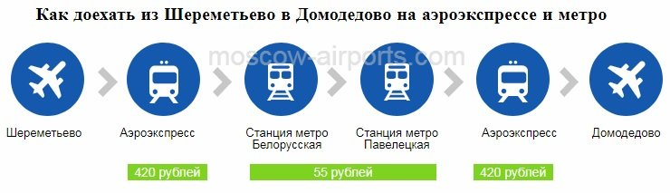 Как добраться из Шереметьево в Домодедово на аэроэкспрессе и метро