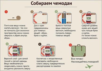 Алгоритм сбора чемодана в самолет
