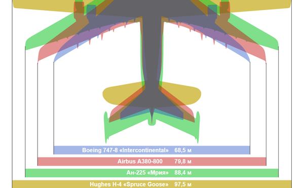 Размах крыльев самолетов