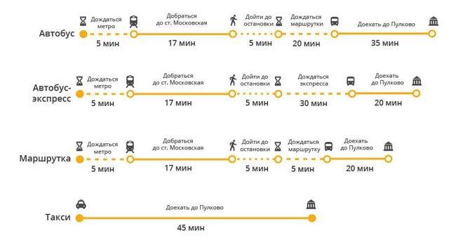 Время в пути до Пулково